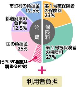 介護保険は公費と保険料を財源としています。市町村の負担金12.5%、都道府県の負担金12.5%、国の負担金25%、第一号被保険者の保険料23%、第2号被保険者の保険料27%。